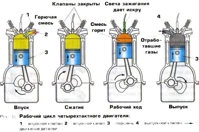 Порядок работы двигателя ока